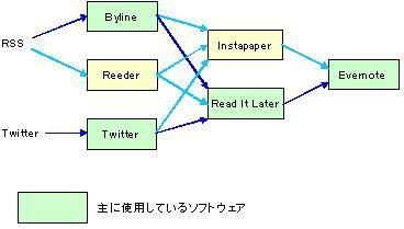 $オヤジのための快適ITライフ-RSSとTwitterとEvernoteの関係