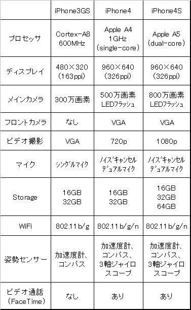 $オヤジのための快適ITライフ-iPhone比較