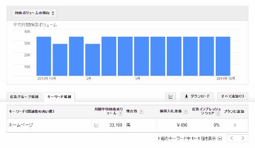 検索ボリュームの表示