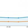 WordPressのブログのテーマを変更したらPVが2倍以上になった理由
