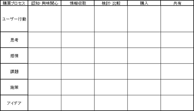 カスタマージャーニーマップ