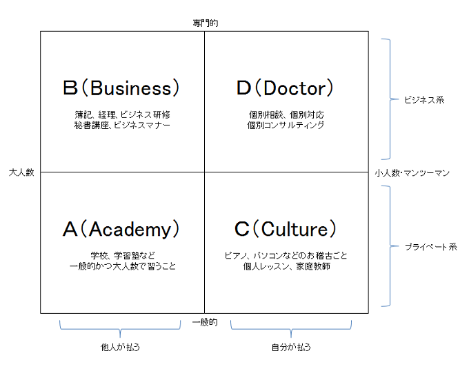 先生業の構図